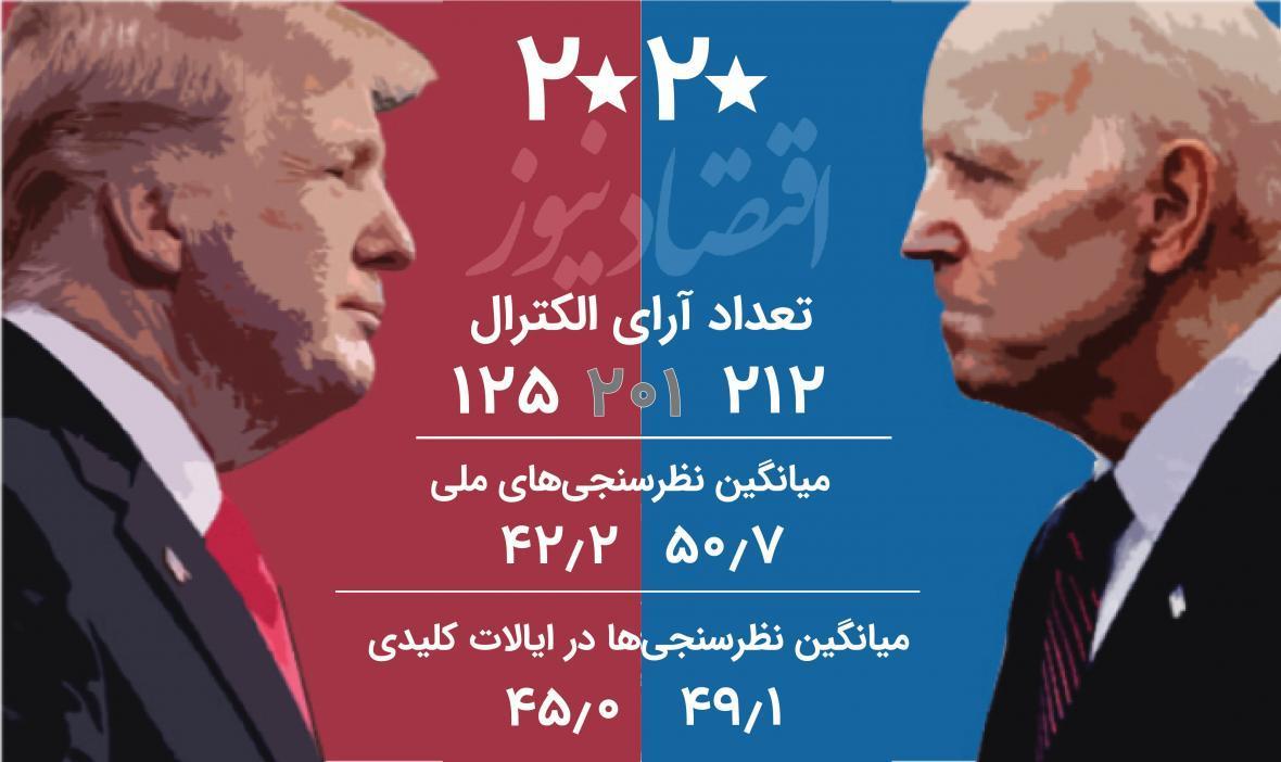 مقایسه بایدن2020 و کلینتون2016 در نظرسنجی ها، نرخ محبوبیت و شانس پیروزی 2 کاندیدا
